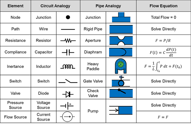 physiology enginethe circuit solver is equipped to use all of the element types given in the second column of table 2 all three passive element types (resistor, capacitor,